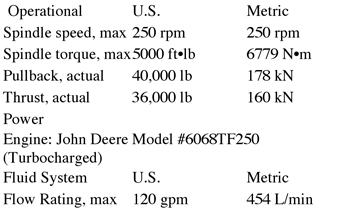 heavy duty directional drill info