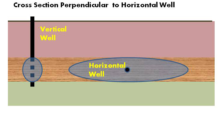 Horizontal Well vs Vertical Well cross section