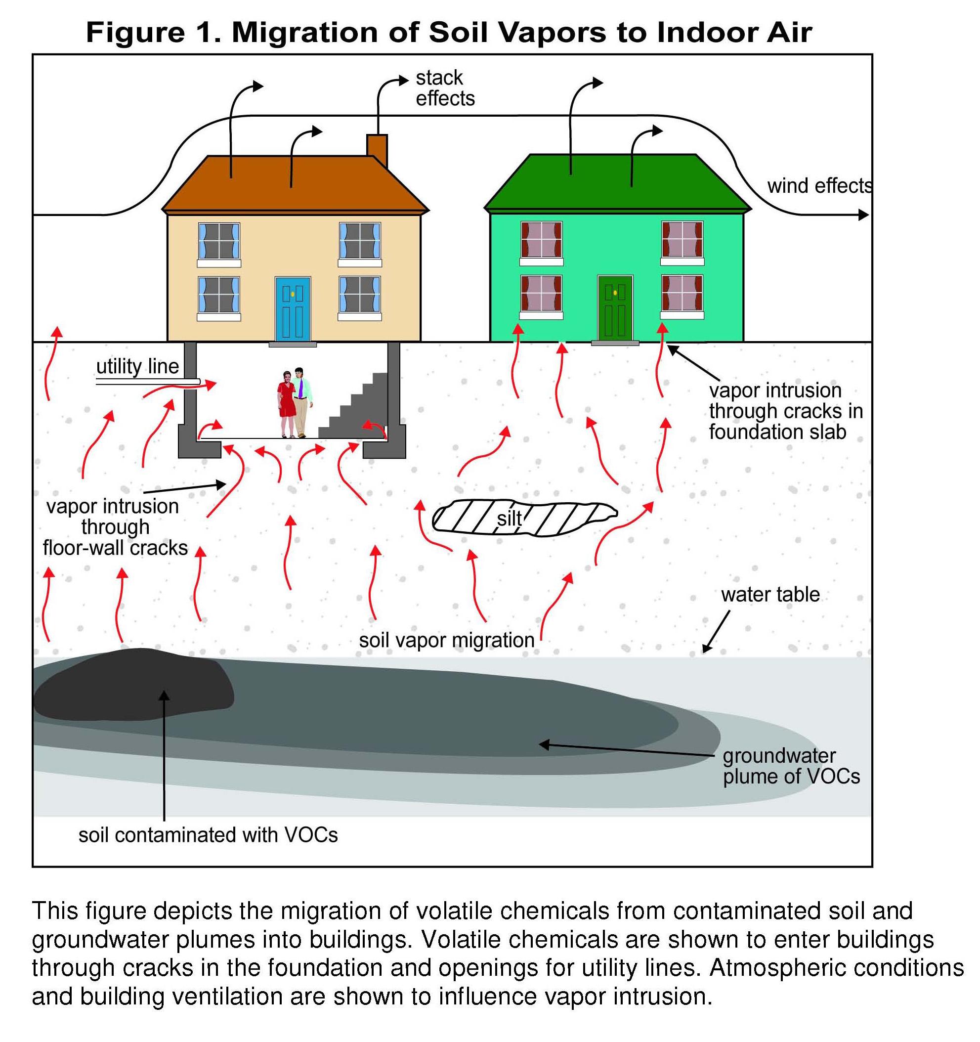 Soil vapor intrusion a major concern directional for Soil vapor extraction